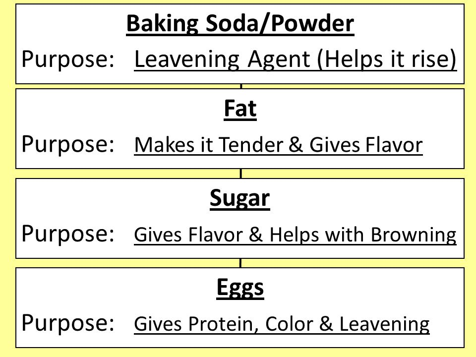 Baking Soda/Powder Purpose: Leavening Agent (Helps it rise) Fat Purpose: Makes it Tender & Gives Flavor Sugar Purpose: Gives Flavor & Helps with Browning Eggs Purpose: Gives Protein, Color & Leavening