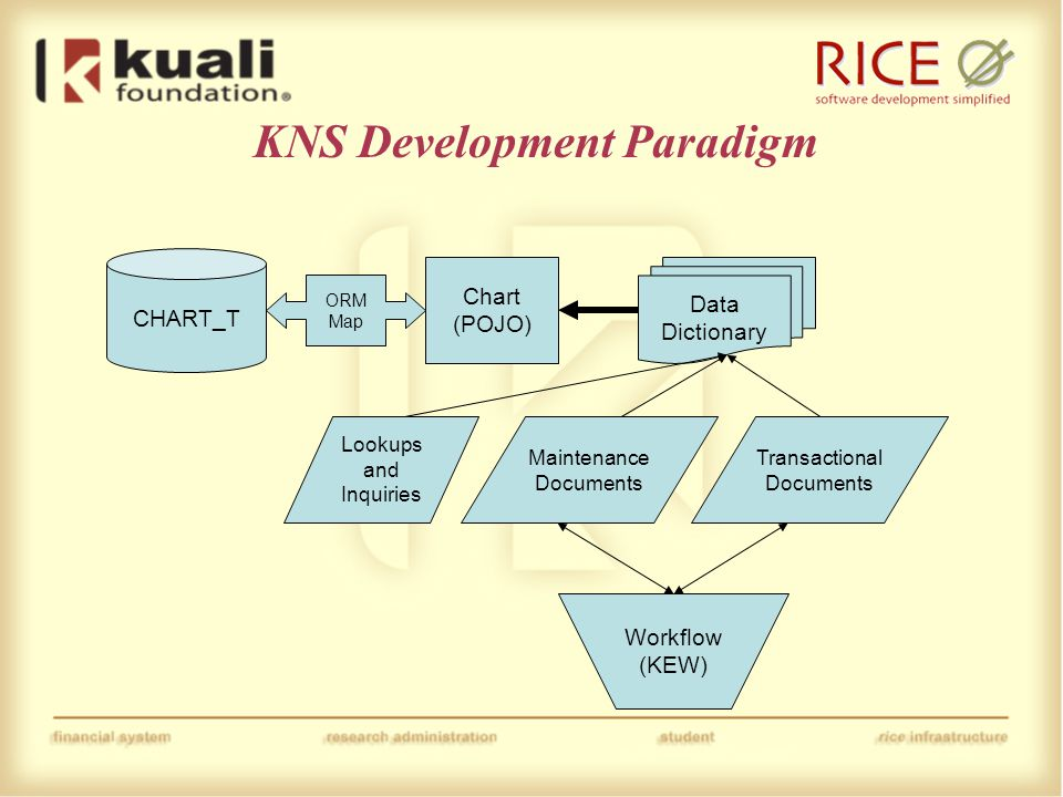 KNS Development Paradigm CHART_T Chart (POJO) ORM Map Data Dictionary Lookups and Inquiries Maintenance Documents Transactional Documents Workflow (KEW)