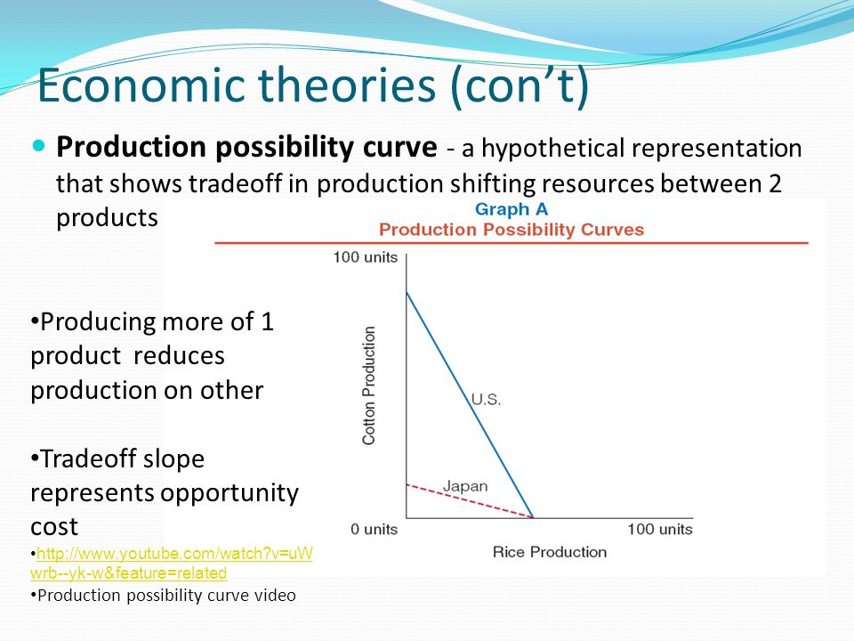 Economic theories (con't) Production possibility curve - a hypothetical representation that shows tradeoff in production shifting resources between 2 products Producing more of 1 product reduces production on other Tradeoff slope represents opportunity cost http://www.youtube.com/watch v=uW wrb--yk-w&feature=relatedhttp://www.youtube.com/watch v=uW wrb--yk-w&feature=related Production possibility curve video