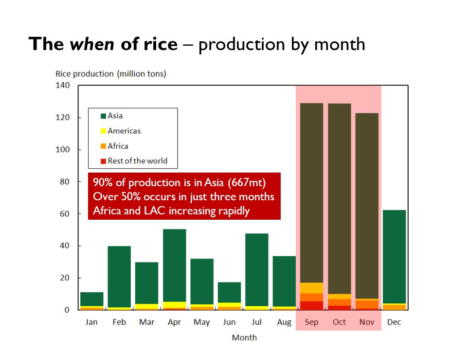 The when of rice – production by month 90% of production is in Asia (667mt) Over 50% occurs in just three months Africa and LAC increasing rapidly