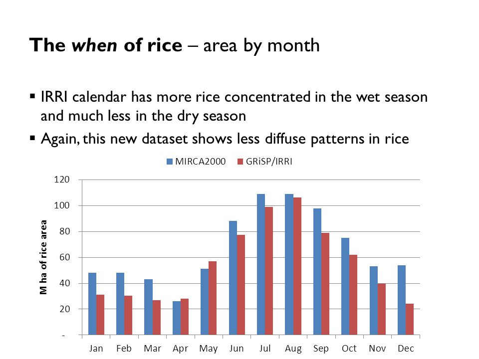 The when of rice – area by month  IRRI calendar has more rice concentrated in the wet season and much less in the dry season  Again, this new datase