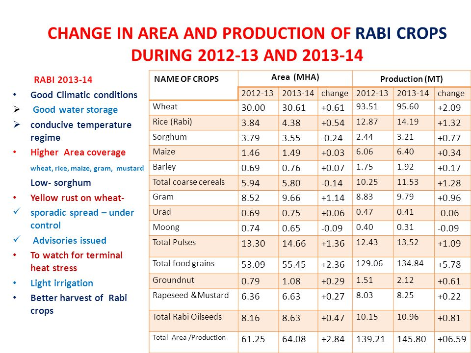CHANGE IN AREA AND PRODUCTION OF RABI CROPS DURING 2012-13 AND 2013-14 NAME OF CROPS Area (MHA) Production (MT) 2012-132013-14change 2012-132013-14cha