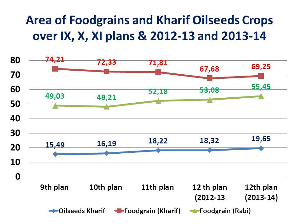 Production of food grains in MT (Kharif & Rabi) over IX, X, XI Plans and 2012-13 & 2013-14