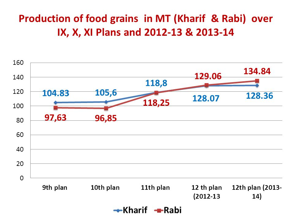 Production of food grains in MT (Kharif & Rabi) over IX, X, XI Plans and 2012-13 & 2013-14