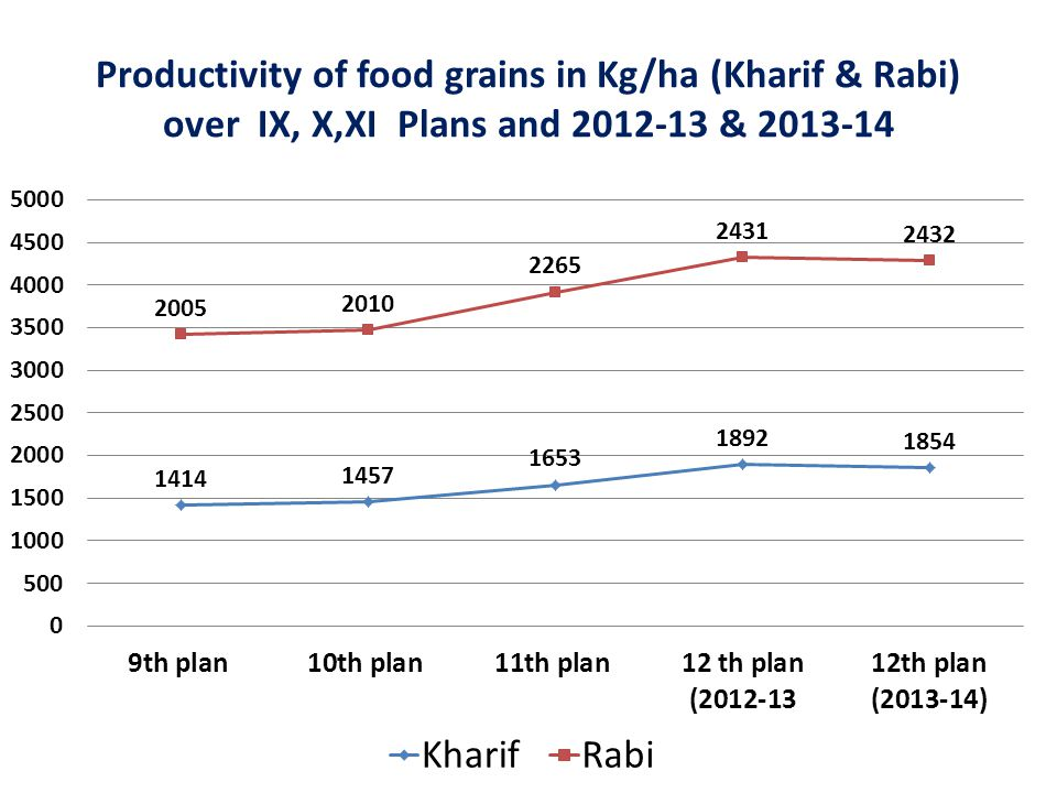 Productivity of food grains in Kg/ha (Kharif & Rabi) over IX, X,XI Plans and 2012-13 & 2013-14
