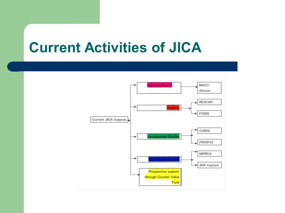 Current Activities of JICA