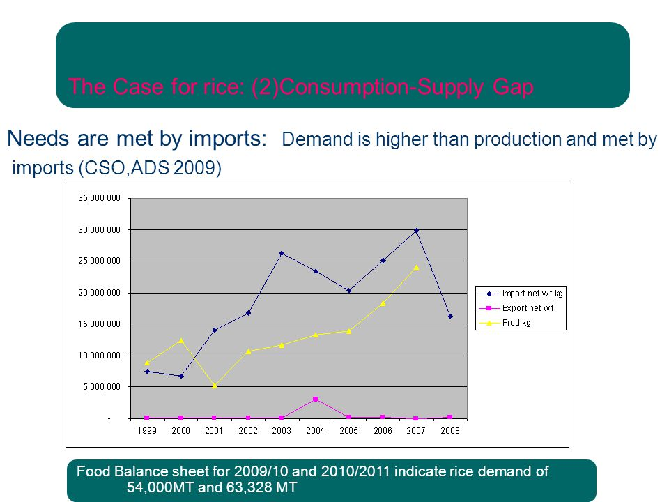 The Case for rice: (2)Consumption-Supply Gap Needs are met by imports: Demand is higher than production and met by imports (CSO,ADS 2009) Food Balance sheet for 2009/10 and 2010/2011 indicate rice demand of 54,000MT and 63,328 MT