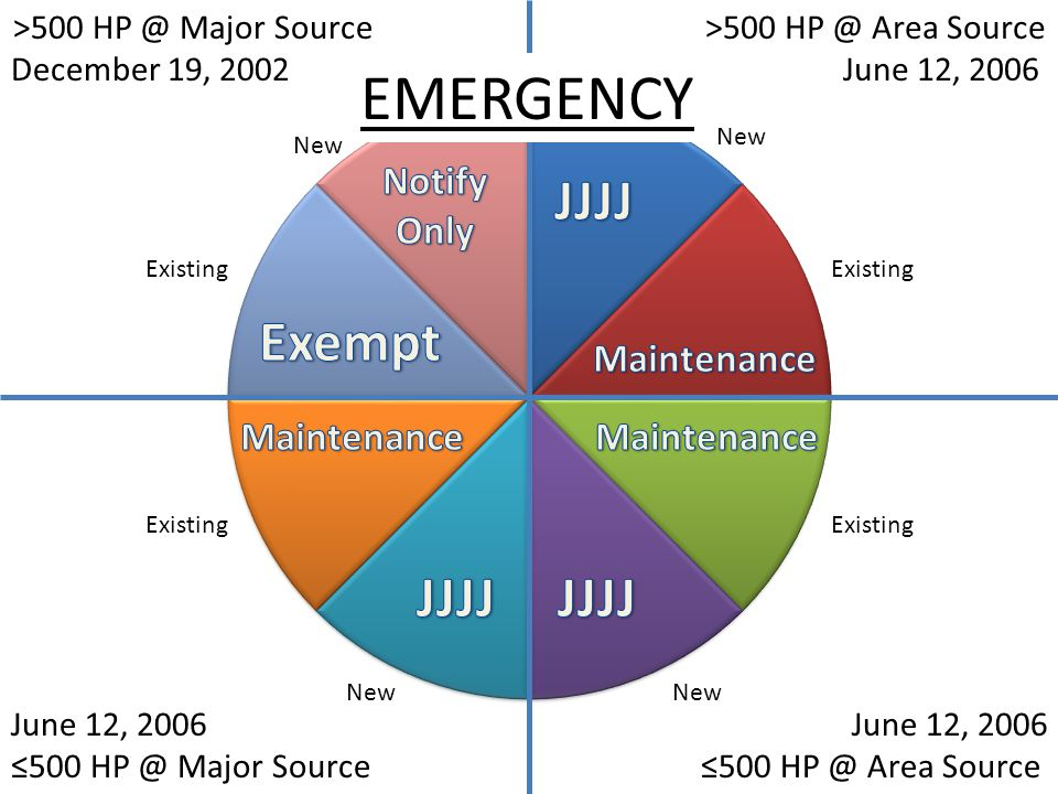 New Existing New Existing New Existing EMERGENCY >500 HP @ Major Source December 19, 2002 >500 HP @ Area Source June 12, 2006 ≤500 HP @ Area Source June 12, 2006 ≤500 HP @ Major Source
