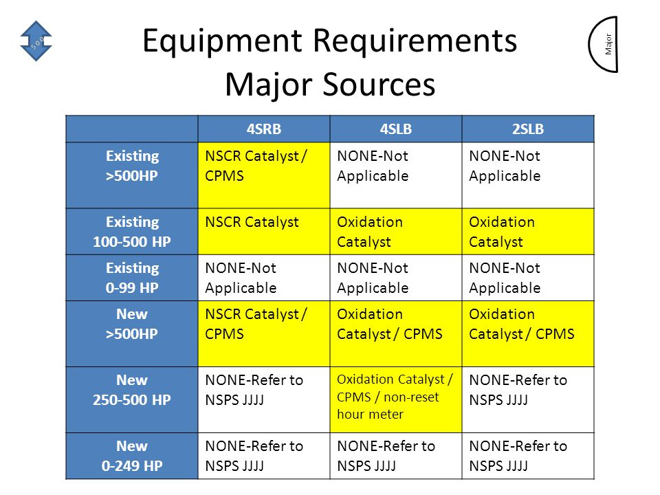 Equipment Requirements Major Sources 4SRB4SLB2SLB Existing >500HP NSCR Catalyst / CPMS NONE-Not Applicable Existing 100-500 HP NSCR CatalystOxidation Catalyst Existing 0-99 HP NONE-Not Applicable New >500HP NSCR Catalyst / CPMS Oxidation Catalyst / CPMS New 250-500 HP NONE-Refer to NSPS JJJJ Oxidation Catalyst / CPMS / non-reset hour meter NONE-Refer to NSPS JJJJ New 0-249 HP NONE-Refer to NSPS JJJJ Major