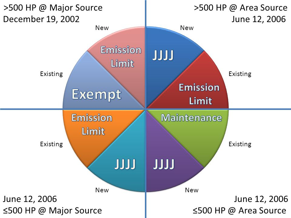 New Existing New Existing New Existing >500 HP @ Major Source December 19, 2002 >500 HP @ Area Source June 12, 2006 ≤500 HP @ Area Source June 12, 2006 ≤500 HP @ Major Source