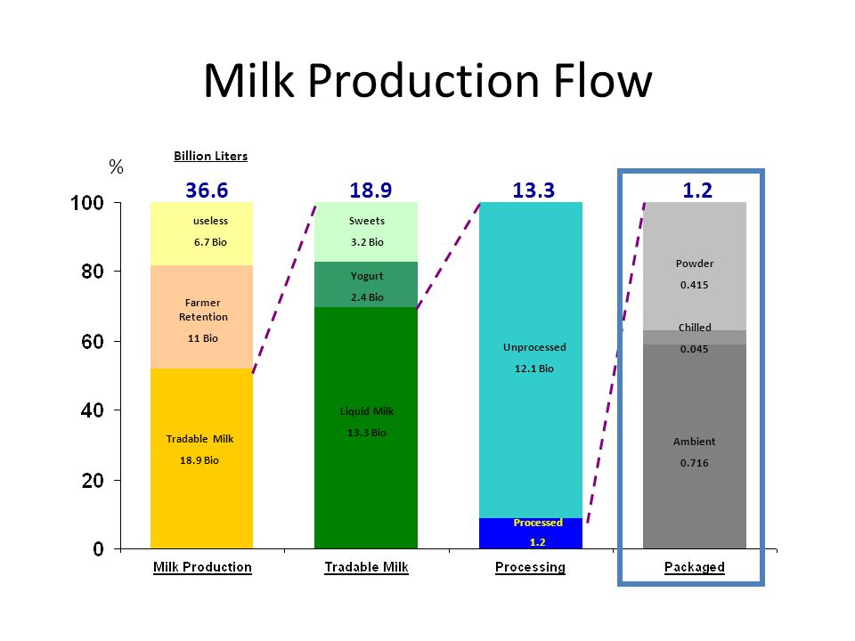 Key Dairy Challenges Quantity – Supply-demand deficit of 4 bil liters by 2015 Quality – High TPC reducing shelf life – Adulteration Cost – Drastic increase in farm gate prices (+15% from 2006) – Shrinking processor margins