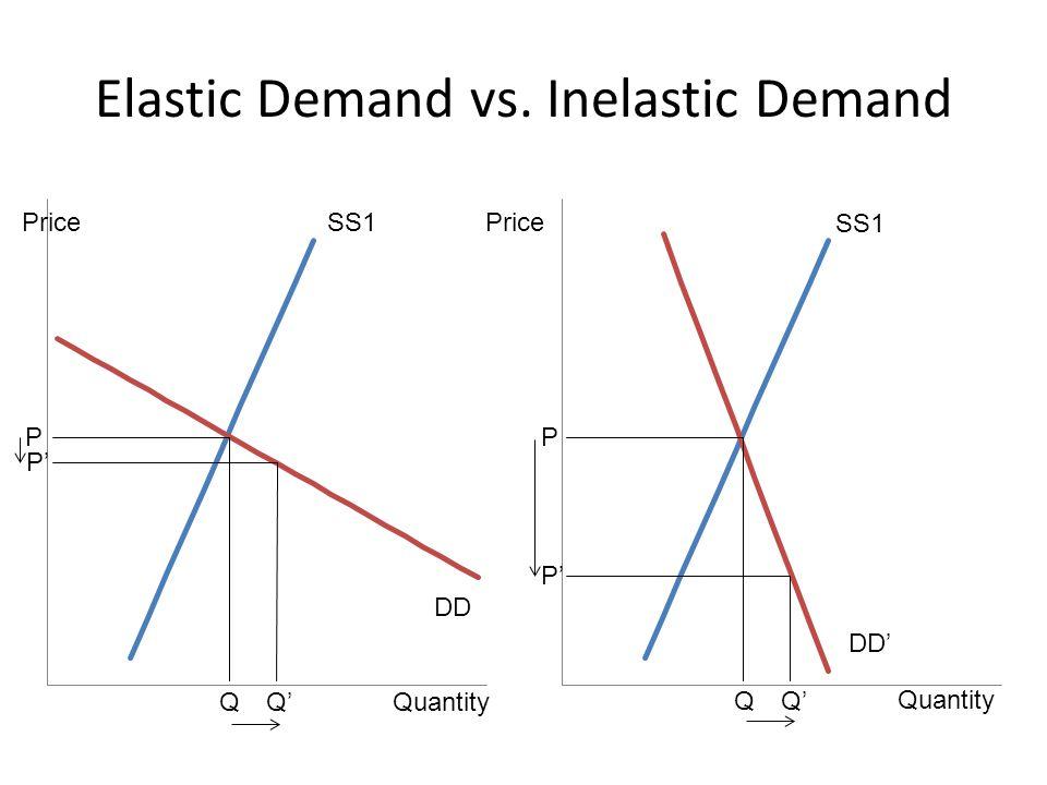 Elastic Demand vs. Inelastic Demand Price Quantity SS1 DD DD' Quantity Price P P' P Q Q' Q