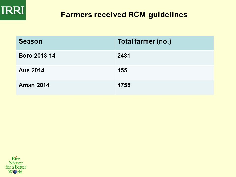 Farmers received RCM guidelines SeasonTotal farmer (no.) Boro 2013-142481 Aus 2014155 Aman 20144755