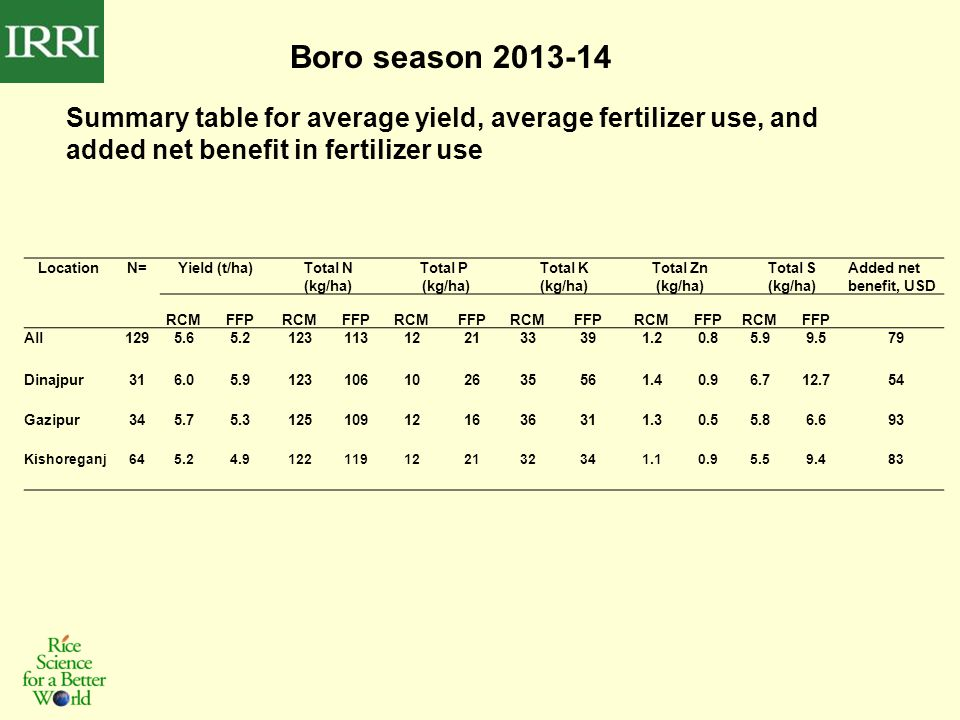 Boro season 2013-14 Summary table for average yield, average fertilizer use, and added net benefit in fertilizer use LocationN=Yield (t/ha)Total N (kg/ha) Total P (kg/ha) Total K (kg/ha) Total Zn (kg/ha) Total S (kg/ha) Added net benefit, USD RCMFFPRCMFFPRCMFFPRCMFFPRCMFFPRCMFFP All1295.65.2123113122133391.20.85.99.579 Dinajpur316.05.9123106102635561.40.96.712.754 Gazipur345.75.3125109121636311.30.55.86.693 Kishoreganj645.24.9122119122132341.10.95.59.483