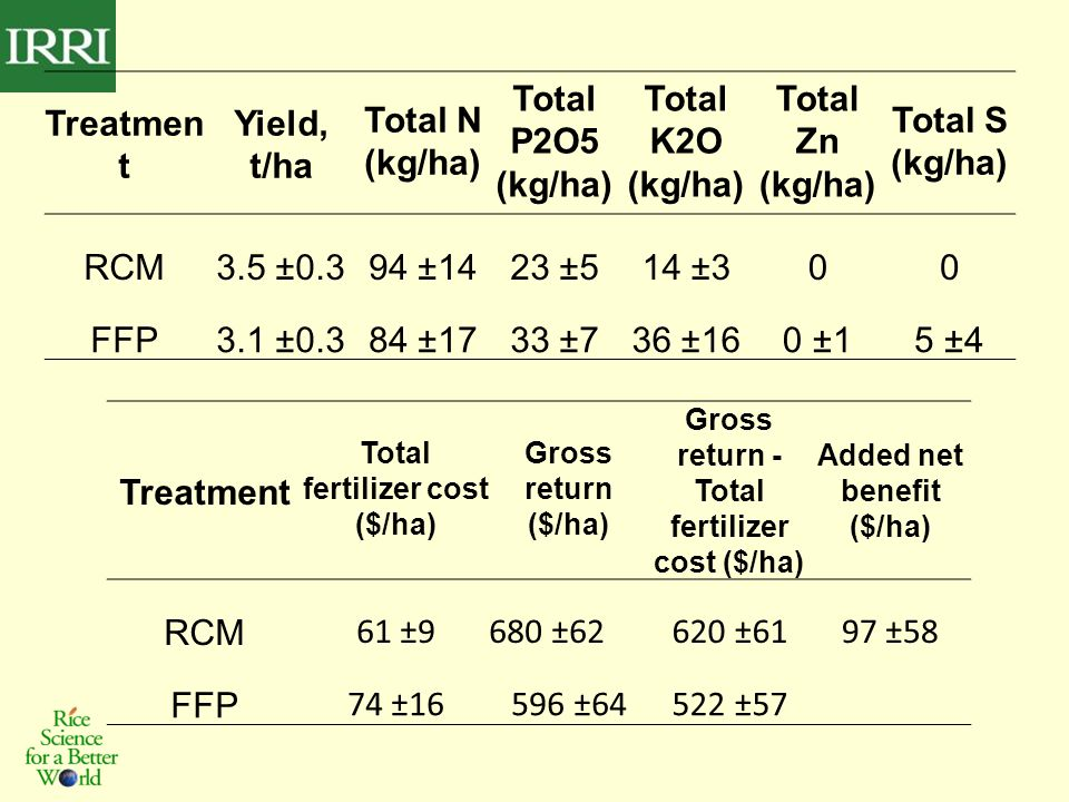 Treatmen t Yield, t/ha Total N (kg/ha) Total P2O5 (kg/ha) Total K2O (kg/ha) Total Zn (kg/ha) Total S (kg/ha) RCM3.5 ±0.394 ±1423 ±514 ±300 FFP3.1 ±0.384 ±1733 ±736 ±160 ±15 ±4 Treatment Total fertilizer cost ($/ha) Gross return ($/ha) Gross return - Total fertilizer cost ($/ha) Added net benefit ($/ha) RCM 61 ±9680 ±62620 ±6197 ±58 FFP 74 ±16596 ±64522 ±57