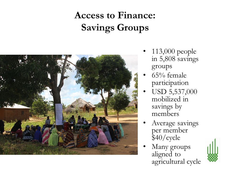 Access to Finance: Savings Groups 113,000 people in 5,808 savings groups 65% female participation USD 5,537,000 mobilized in savings by members Averag