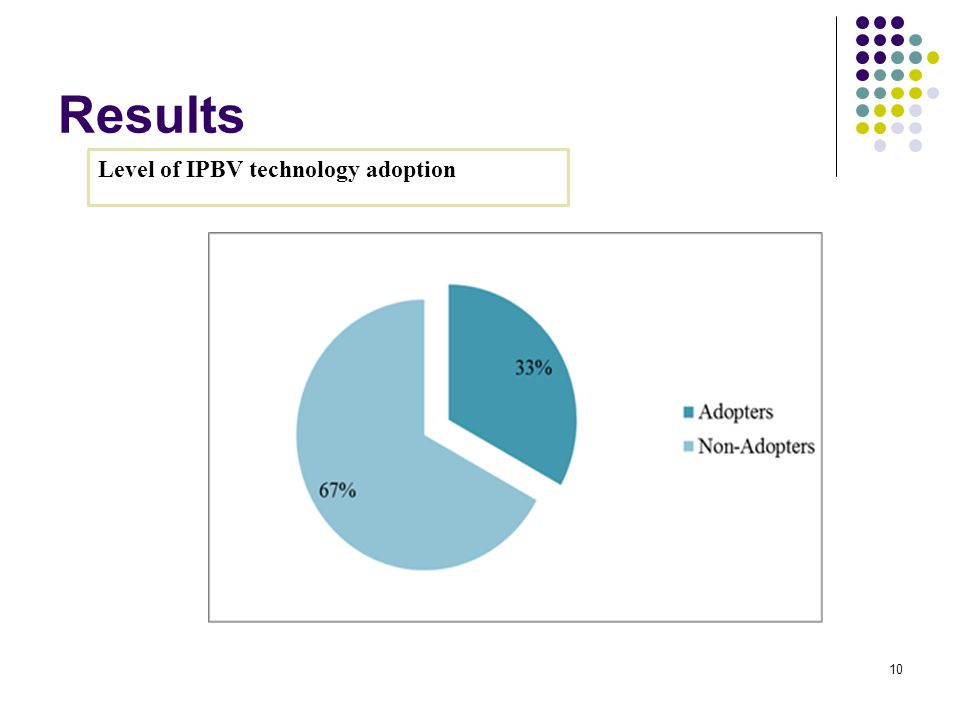 Results 10 Level of IPBV technology adoption