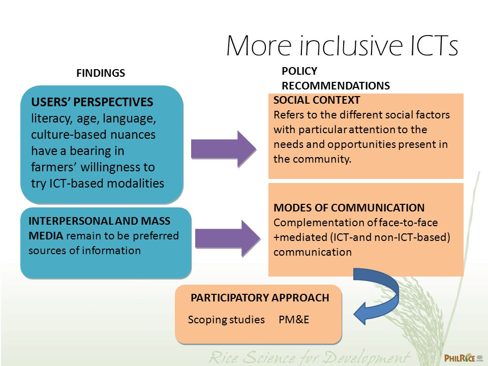 More inclusive ICTs USERS' PERSPECTIVES literacy, age, language, culture-based nuances have a bearing in farmers' willingness to try ICT-based modalities INTERPERSONAL AND MASS MEDIA remain to be preferred sources of information PARTICIPATORY APPROACH Scoping studies PM&E PARTICIPATORY APPROACH Scoping studies PM&E FINDINGS POLICY RECOMMENDATIONS SOCIAL CONTEXT Refers to the different social factors with particular attention to the needs and opportunities present in the community.