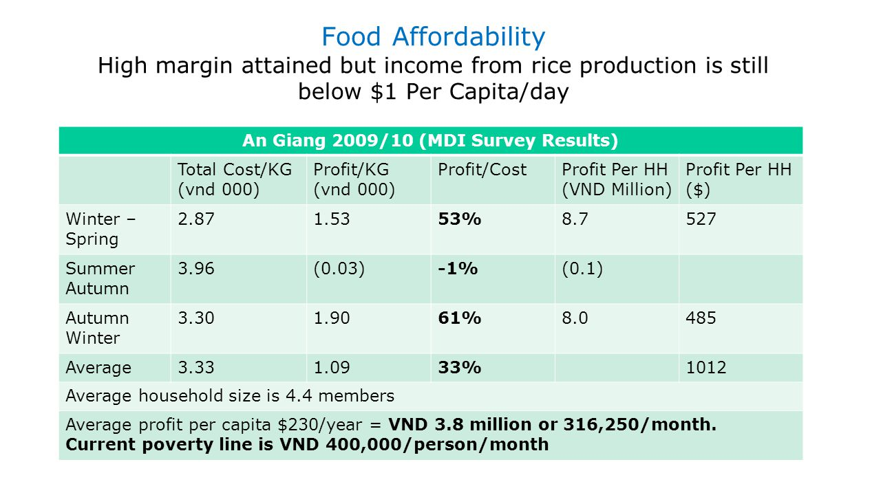 Food Affordability High margin attained but income from rice production is still below $1 Per Capita/day An Giang 2009/10 (MDI Survey Results) Total C