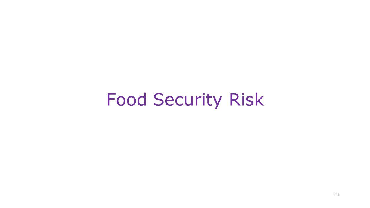 Food Security Risk 13