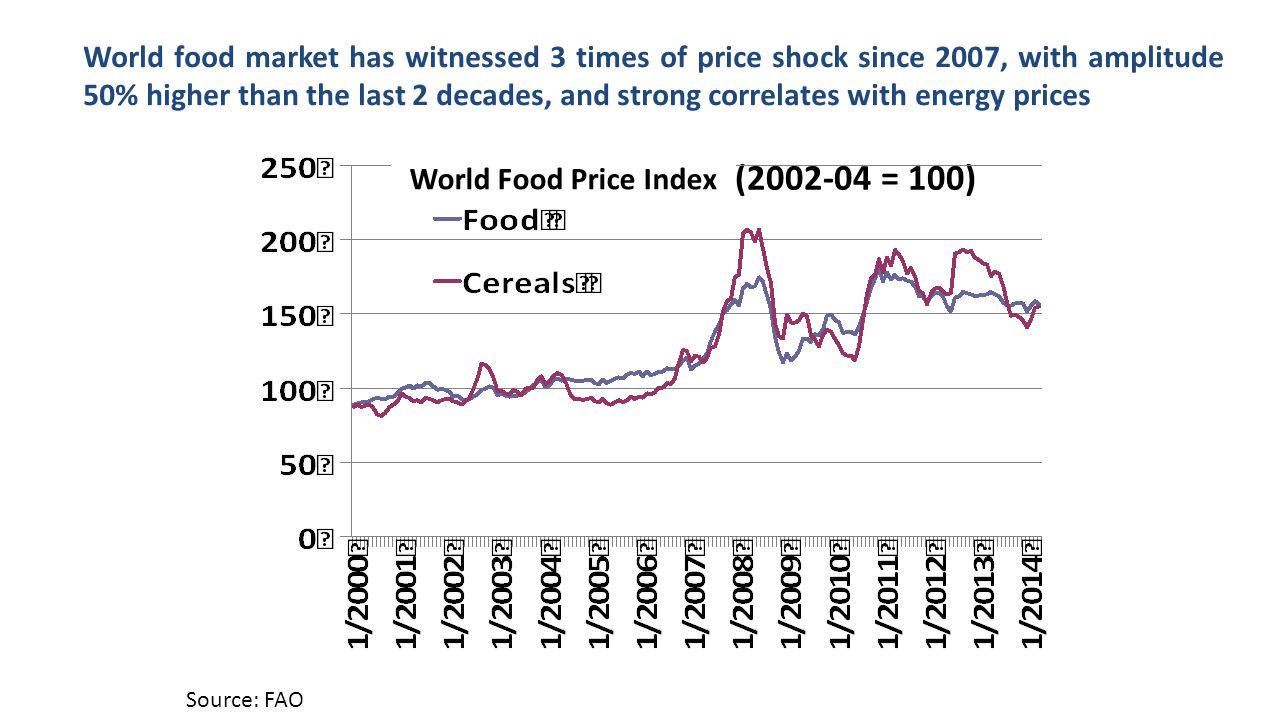 Chỉ số giá LT thế giới (2002-04 = 100) World food market has witnessed 3 times of price shock since 2007, with amplitude 50% higher than the last 2 de