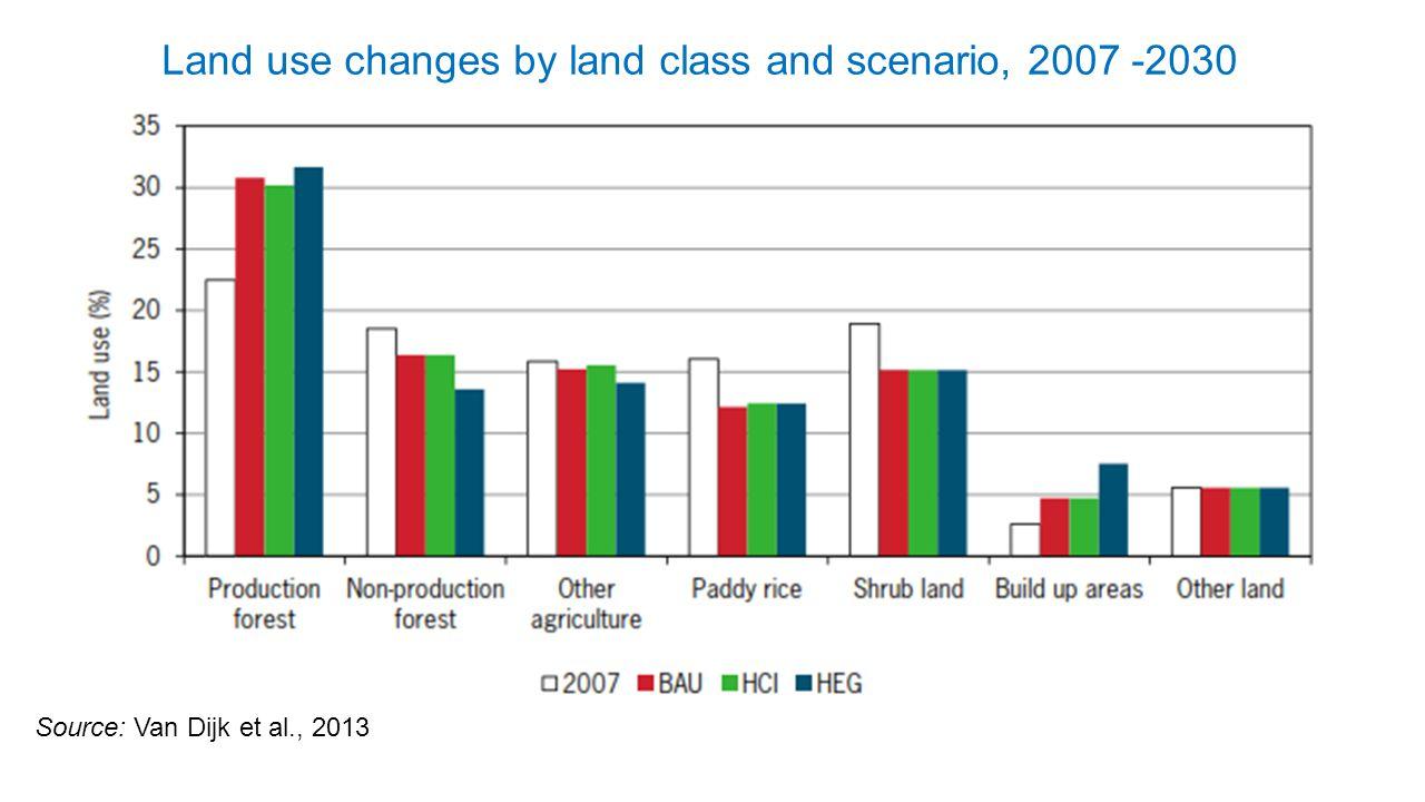 Land use changes by land class and scenario, 2007 -2030 Source: Van Dijk et al., 2013