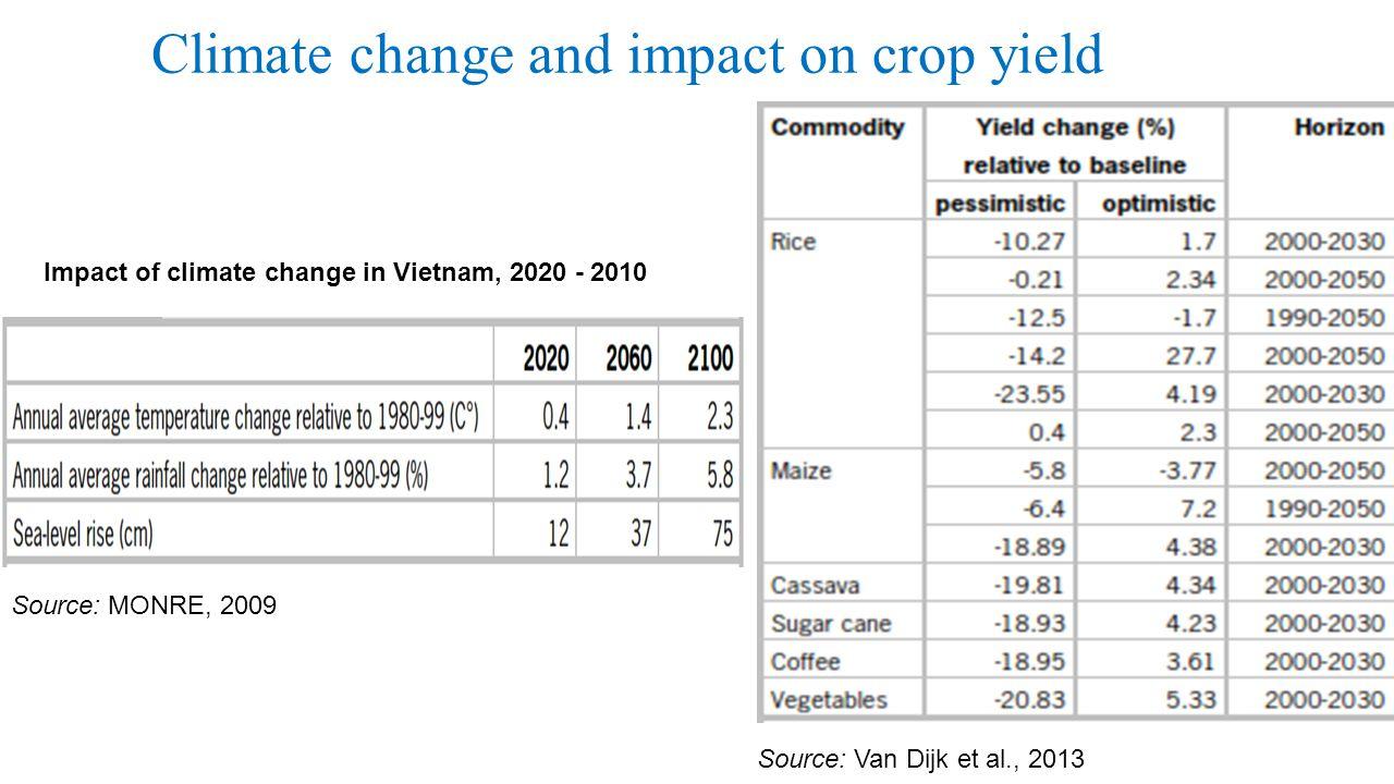 Climate change and impact on crop yield Source: Van Dijk et al., 2013 Source: MONRE, 2009 Impact of climate change in Vietnam, 2020 - 2010