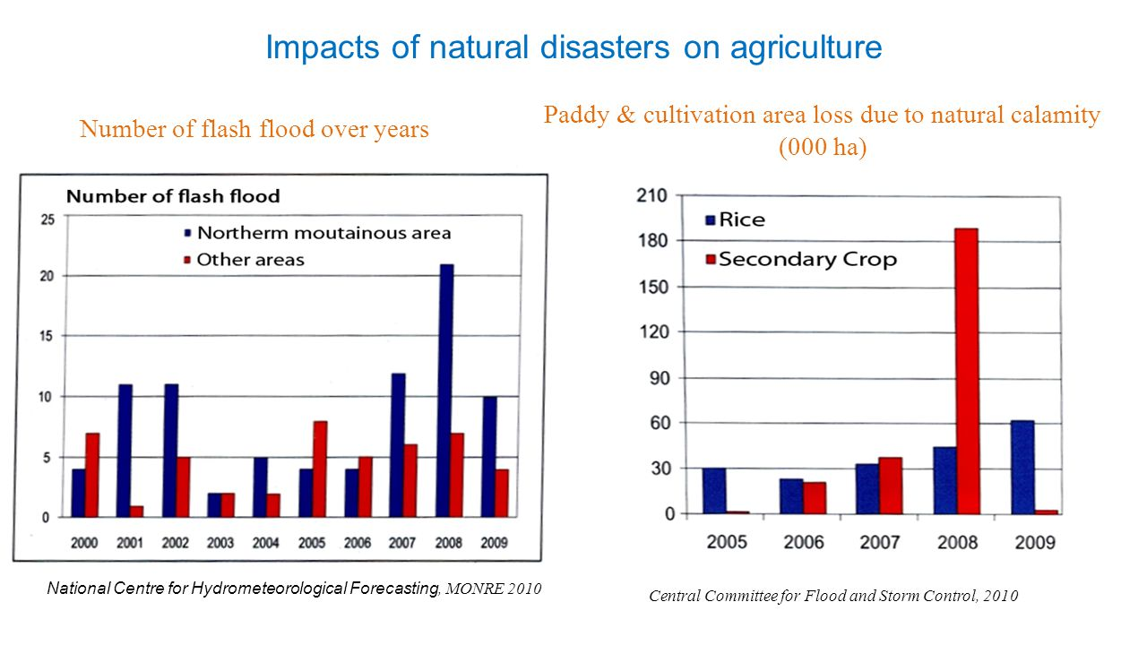 National Centre for Hydrometeorological Forecasting, MONRE 2010 Central Committee for Flood and Storm Control, 2010 Impacts of natural disasters on ag