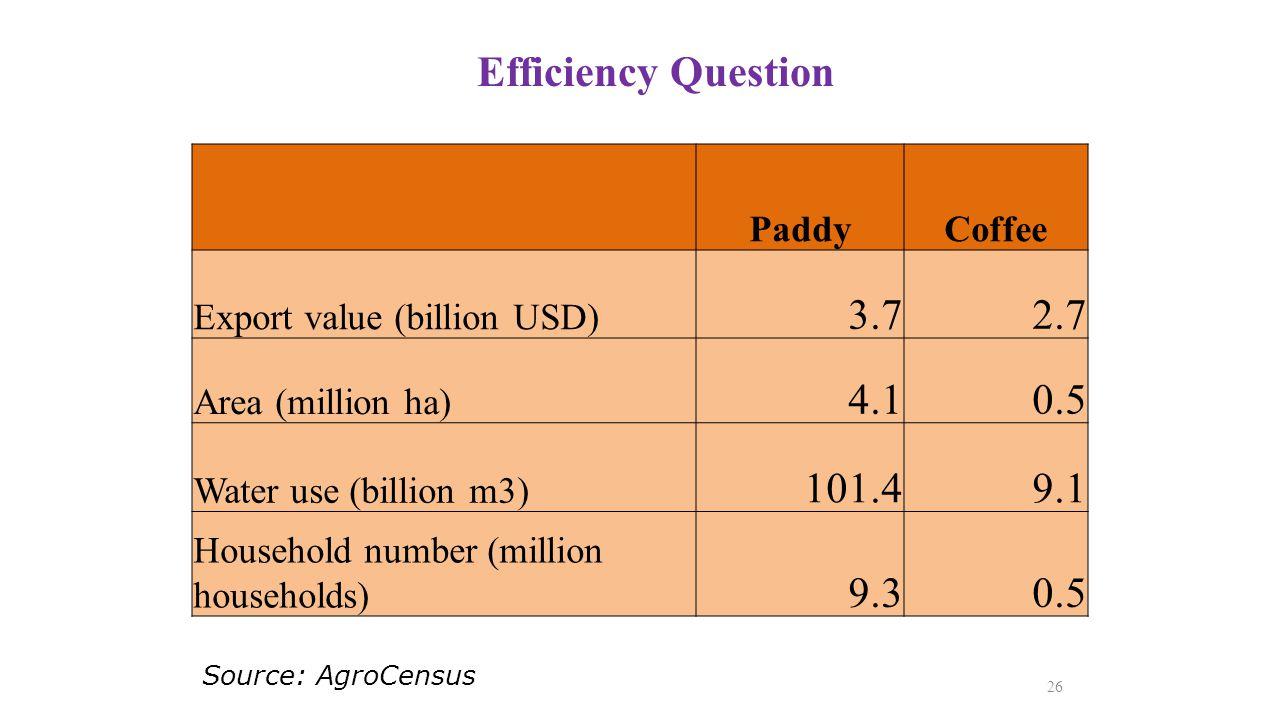 Efficiency Question 26 PaddyCoffee Export value (billion USD) 3.72.7 Area (million ha) 4.10.5 Water use (billion m3) 101.49.1 Household number (millio