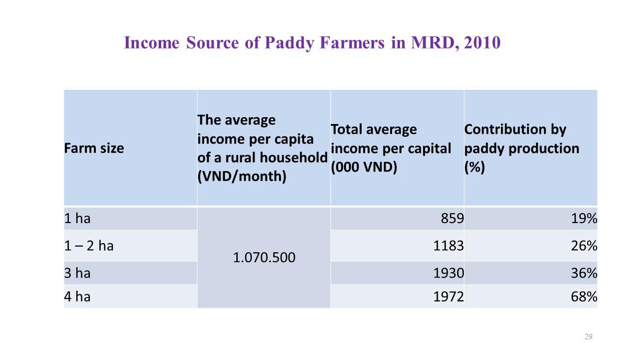 Income Source of Paddy Farmers in MRD, 2010 29 Farm size The average income per capita of a rural household (VND/month) Total average income per capit
