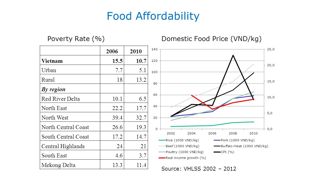 Food Affordability Poverty Rate (%) Domestic Food Price (VND/kg) 20062010 Vietnam15.510.7 Urban7.75.1 Rural1813.2 By region Red River Delta10.16.5 Nor