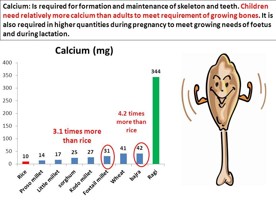 Calcium: Is required for formation and maintenance of skeleton and teeth.