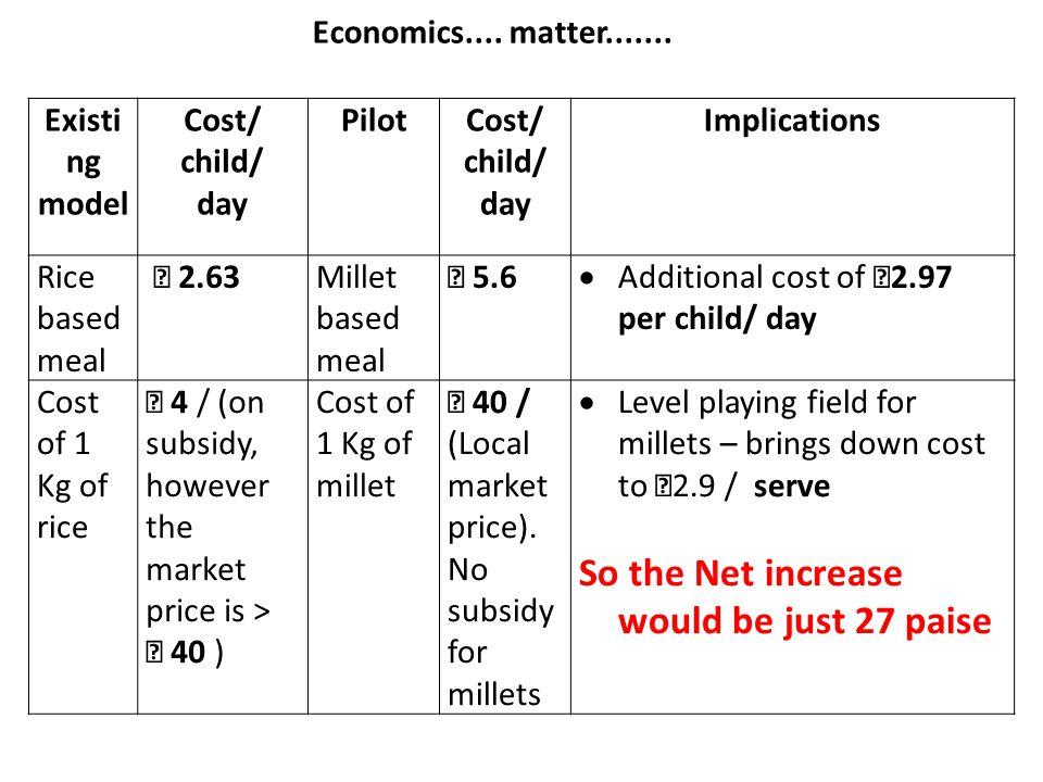 Economics.... matter.......