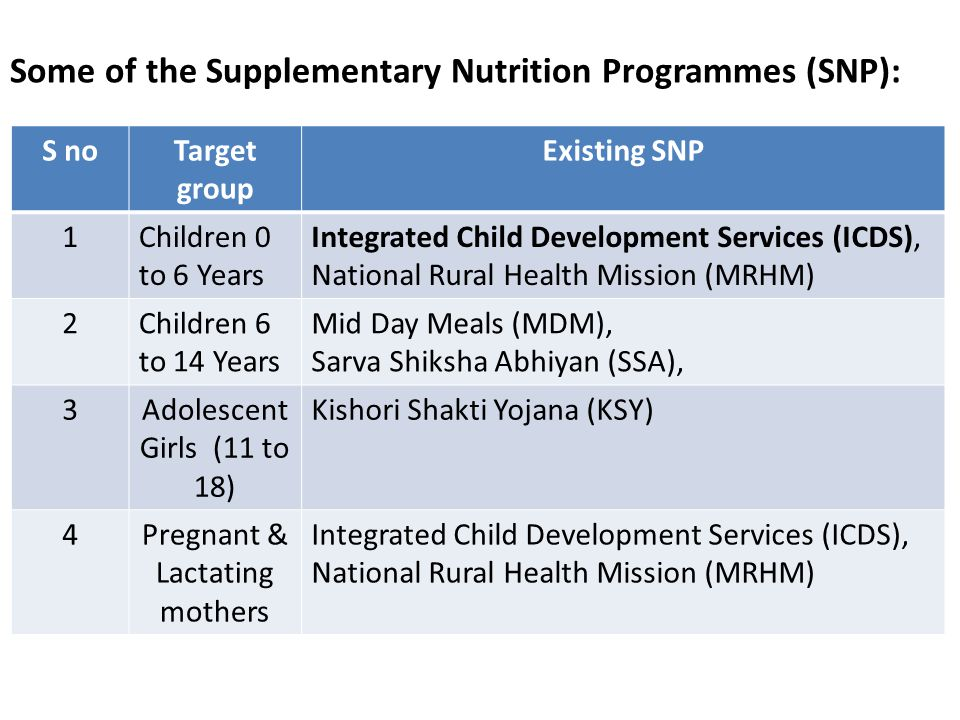 Some of the Supplementary Nutrition Programmes (SNP): S noTarget group Existing SNP 1Children 0 to 6 Years Integrated Child Development Services (ICDS), National Rural Health Mission (MRHM) 2Children 6 to 14 Years Mid Day Meals (MDM), Sarva Shiksha Abhiyan (SSA), 3Adolescent Girls (11 to 18) Kishori Shakti Yojana (KSY) 4Pregnant & Lactating mothers Integrated Child Development Services (ICDS), National Rural Health Mission (MRHM)