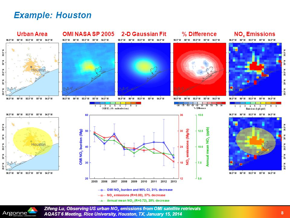 Zifeng Lu, Observing US urban NO x emissions from OMI satellite retrievals AQAST 6 Meeting, Rice University, Houston, TX, January 15, 2014 Example: Houston 8 Urban AreaOMI NASA SP 20052-D Gaussian Fit% DifferenceNO x Emissions