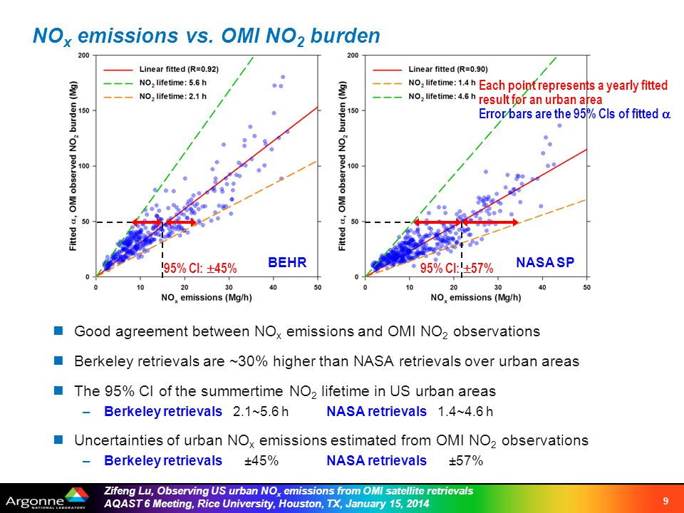 Zifeng Lu, Observing US urban NO x emissions from OMI satellite retrievals AQAST 6 Meeting, Rice University, Houston, TX, January 15, 2014 Interannual trend of the sum of fitted OMI NO 2 burden for all selected urban areas 10 From 2005 to 2011 From 2005 to 2013 Total amount of NO 2 observed by the OMI over selected urban areas 24% decrease 36% decrease Total NO x emissions from selected urban areas 26% decrease33% decrease Averages of annual mean NO 2 concentrations in selected urban areas 25% decrease30% decrease BEHRNASA SP