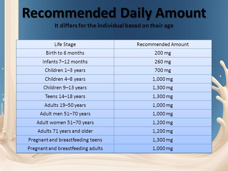 Daily Value Comparison