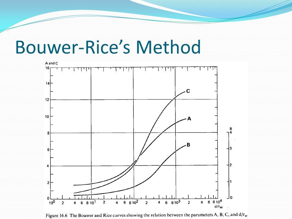 Bouwer-Rice's Method