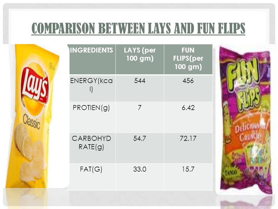 COMPARISON BETWEEN LAYS AND FUN FLIPS INGREDIENTSLAYS (per 100 gm) FUN FLIPS(per 100 gm) ENERGY(kca l) 544456 PROTIEN(g)76.42 CARBOHYD RATE(g) 54.772.