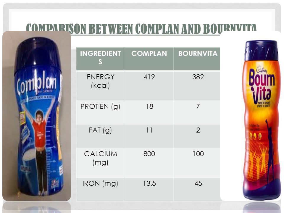 COMPARISON BETWEEN COMPLAN AND BOURNVITA INGREDIENT S COMPLANBOURNVITA ENERGY (kcal) 419382 PROTIEN (g)187 FAT (g)112 CALCIUM (mg) 800100 IRON (mg)13.