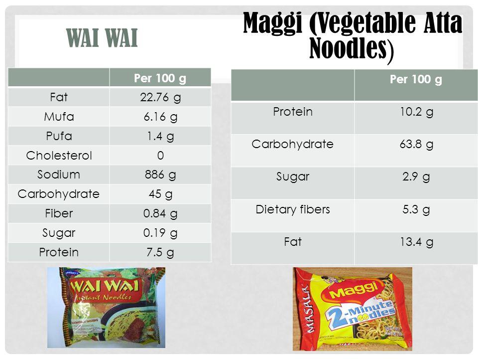 WAI Per 100 g Fat22.76 g Mufa6.16 g Pufa1.4 g Cholesterol0 Sodium886 g Carbohydrate45 g Fiber0.84 g Sugar0.19 g Protein7.5 g Maggi (Vegetable Atta Noo