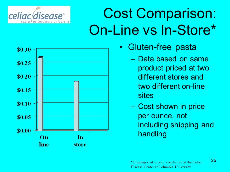 25 Cost Comparison: On-Line vs In-Store* Gluten-free pasta –Data based on same product priced at two different stores and two different on-line sites