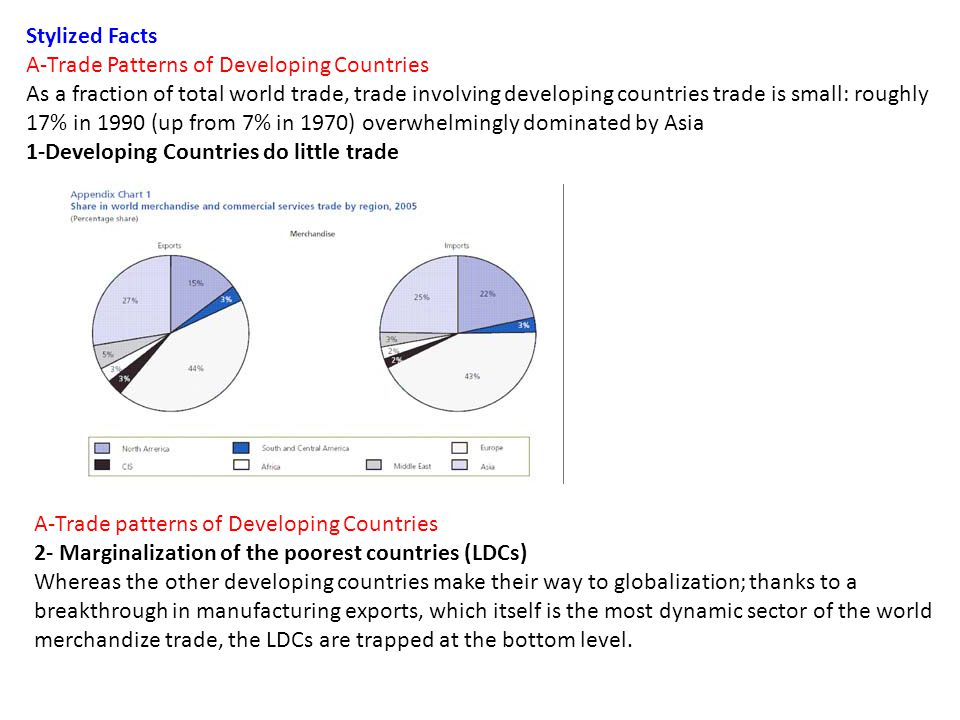 Stylized Facts A-Trade Patterns of Developing Countries As a fraction of total world trade, trade involving developing countries trade is small: roughly 17% in 1990 (up from 7% in 1970) overwhelmingly dominated by Asia 1-Developing Countries do little trade A-Trade patterns of Developing Countries 2- Marginalization of the poorest countries (LDCs) Whereas the other developing countries make their way to globalization; thanks to a breakthrough in manufacturing exports, which itself is the most dynamic sector of the world merchandize trade, the LDCs are trapped at the bottom level.