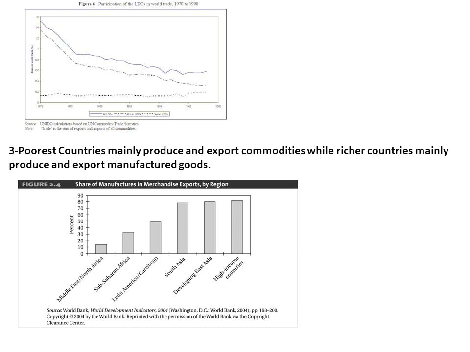 3-Poorest Countries mainly produce and export commodities while richer countries mainly produce and export manufactured goods.