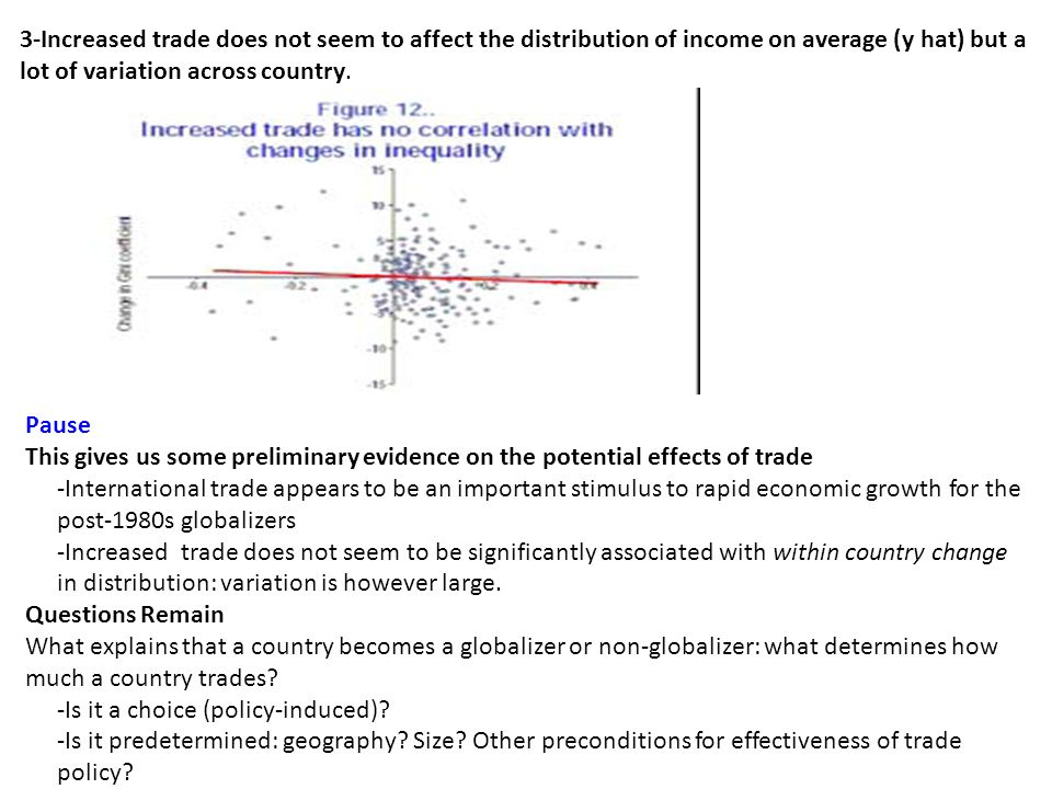 3-Increased trade does not seem to affect the distribution of income on average (y hat) but a lot of variation across country. Pause This gives us som