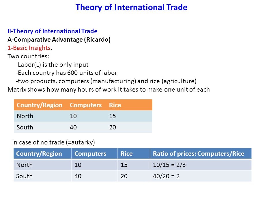 Theory of International Trade II-Theory of International Trade A-Comparative Advantage (Ricardo) 1-Basic Insights. Two countries: -Labor(L) is the onl