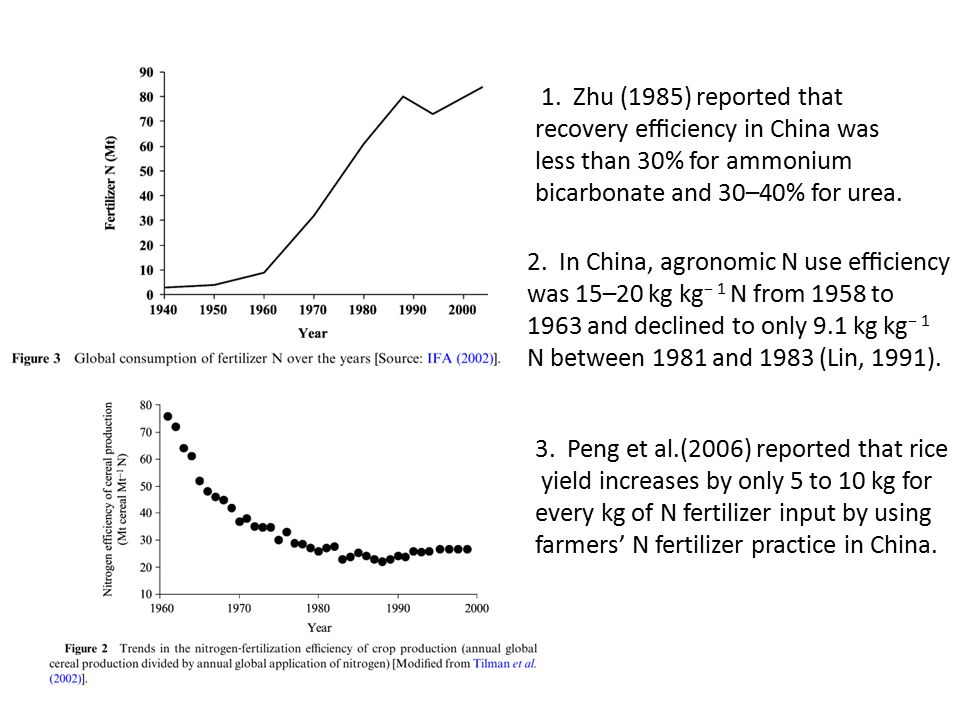 1. Zhu (1985) reported that recovery efficiency in China was less than 30% for ammonium bicarbonate and 30–40% for urea. 2. In China, agronomic N use effi