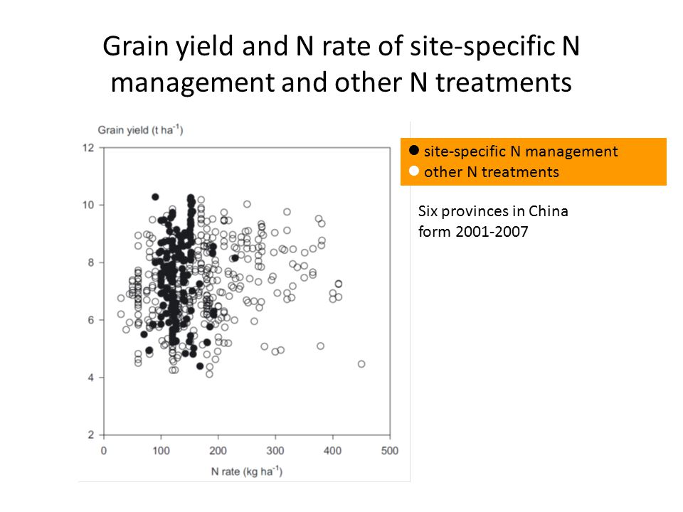 Grain yield and N rate of site-specific N management and other N treatments site-specific N management other N treatments Six provinces in China form 2001-2007