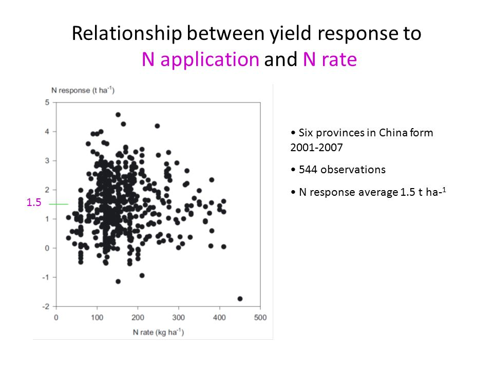 Relationship between yield response to N application and N rate Six provinces in China form 2001-2007 544 observations N response average 1.5 t ha- 1 1.5