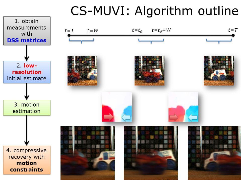 CS-MUVI: Algorithm outline t=T t=1 t=t 0 t=t 0 +W t=W 1.
